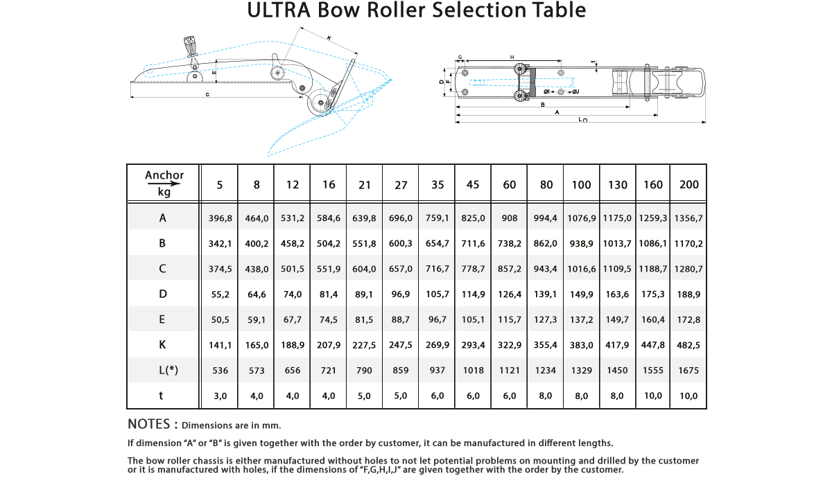 Selection Table
